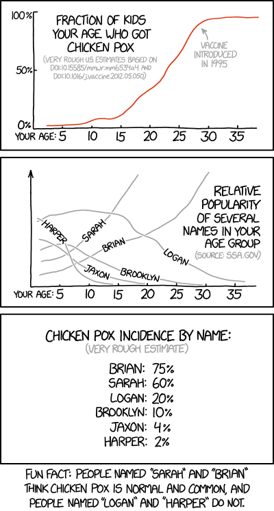 chicken_pox_and_name_statistics